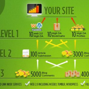 SEO Link Pyramid To Juice Your Site
